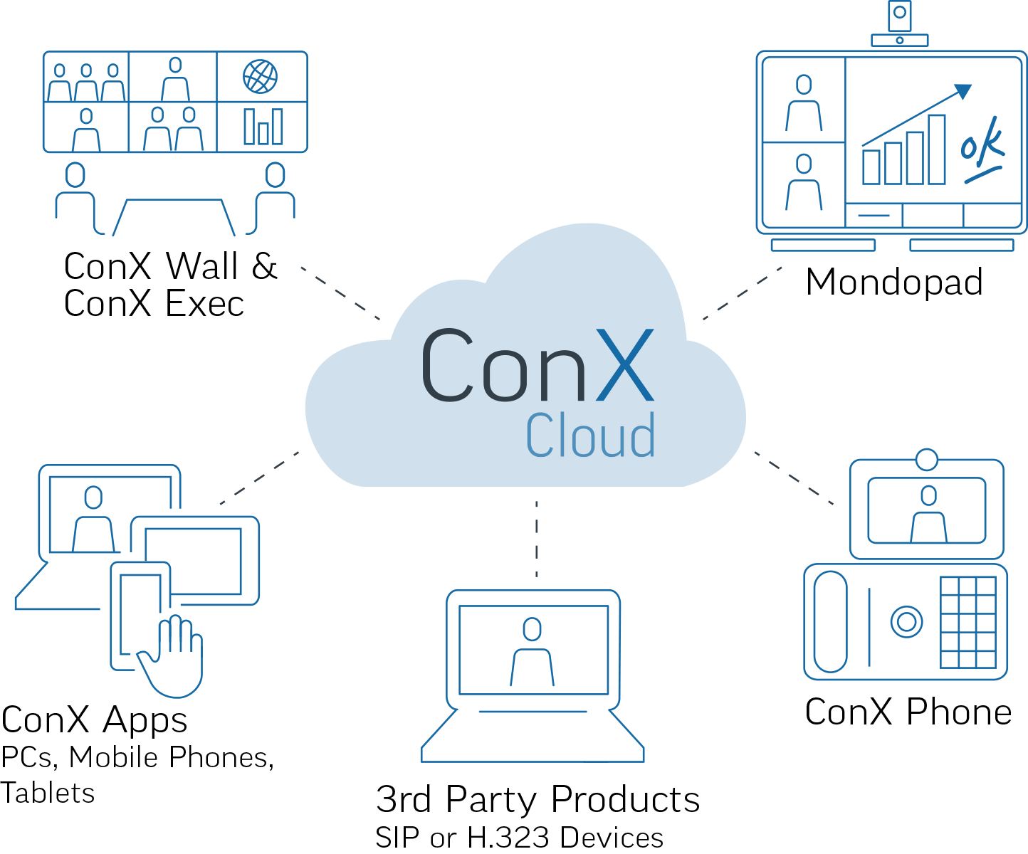ConX Video Meeting, 50 Participants, 1 Year Subscription - E Delivery