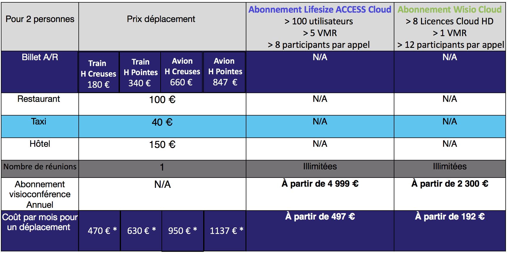 Etude comparative entre le prix d´une visioconférence et le prix d´un déplacement